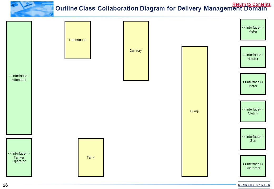 Outline Class Collaboration Diagram for Delivery Management Domain