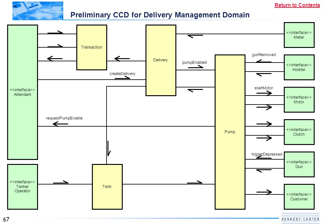 Preliminary CCD for Delivery Management Domain