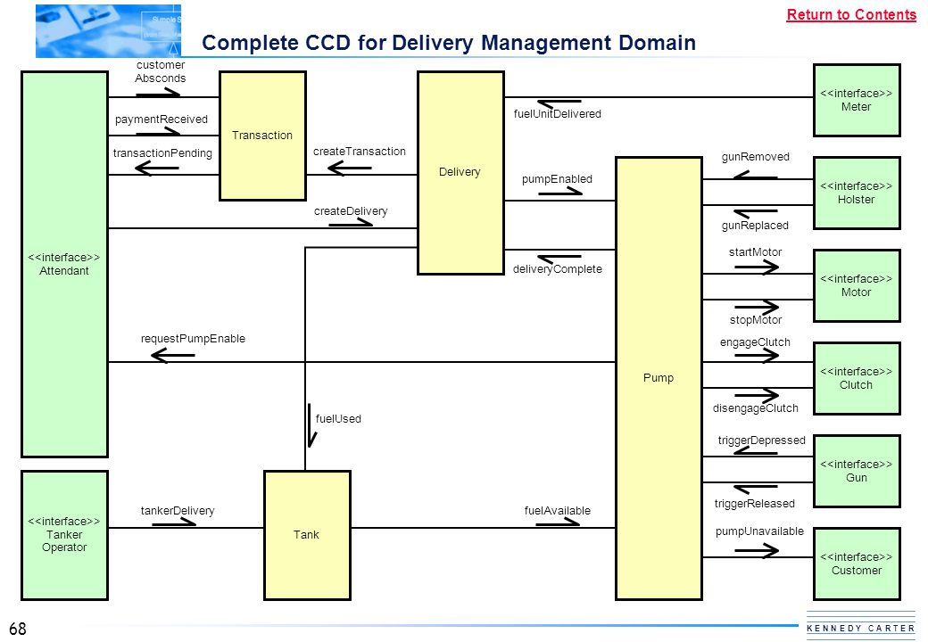 Complete CCD for Delivery Management Domain