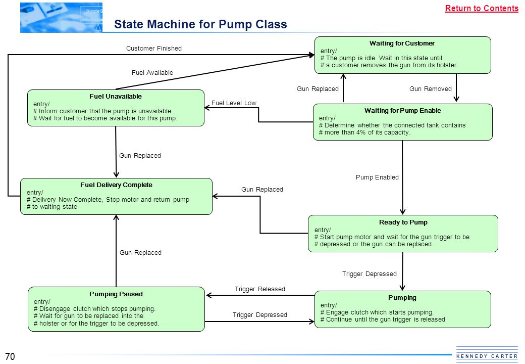State Machine for Pump Class