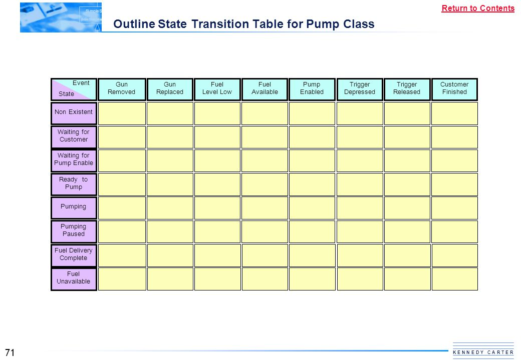 Outline State Transition Table for Pump Class