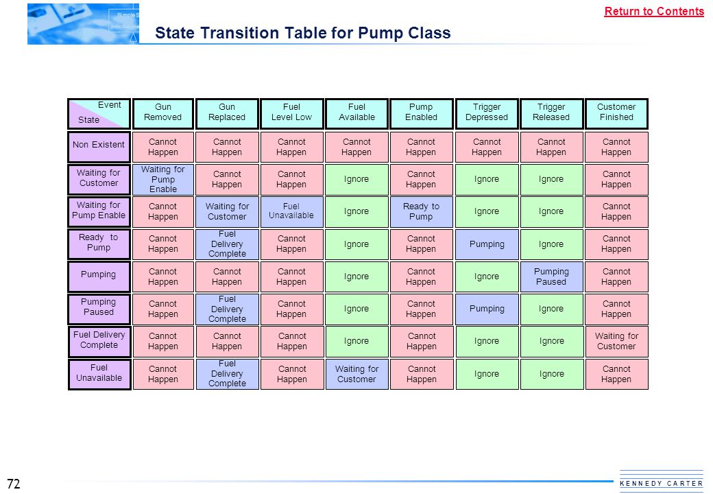State Transition Table for Pump Class
