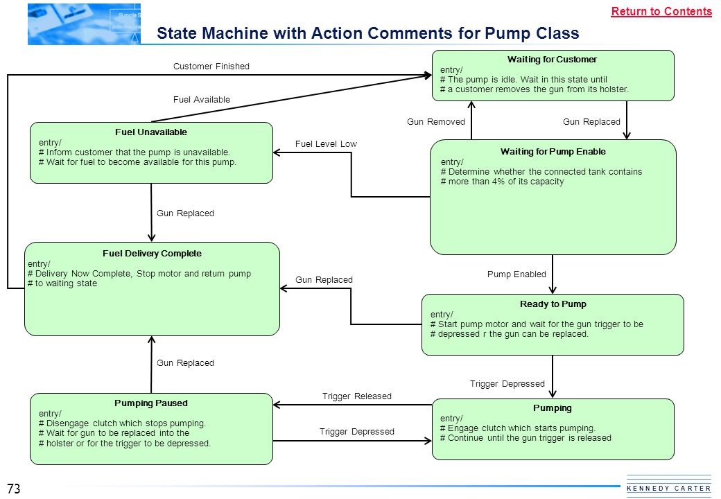 State Machine with Action Comments for Pump Class
