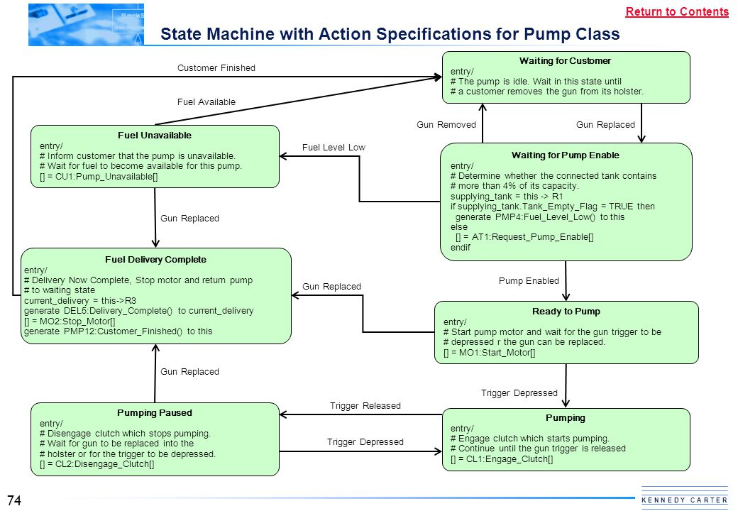 State Machine with Action Specifications for Pump Class