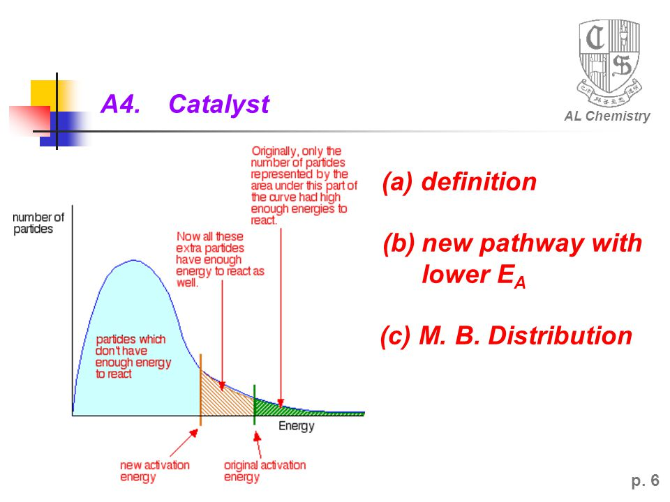 (b) new pathway with lower EA