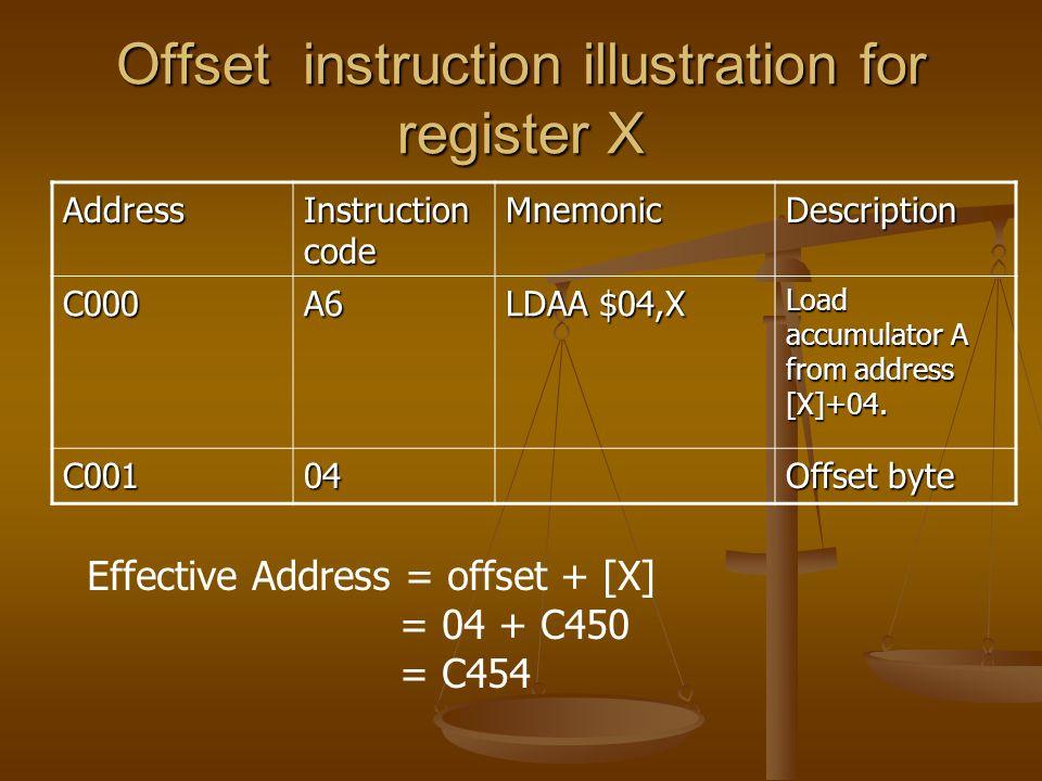 Offset instruction illustration for register X