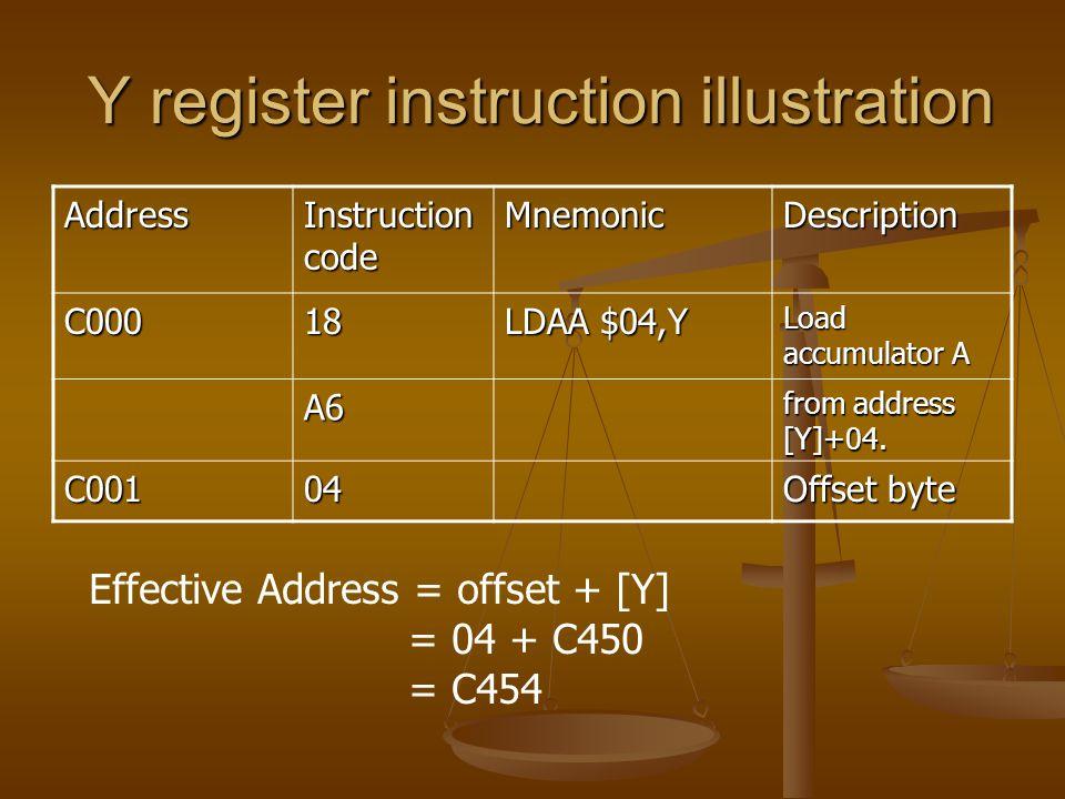 Y register instruction illustration