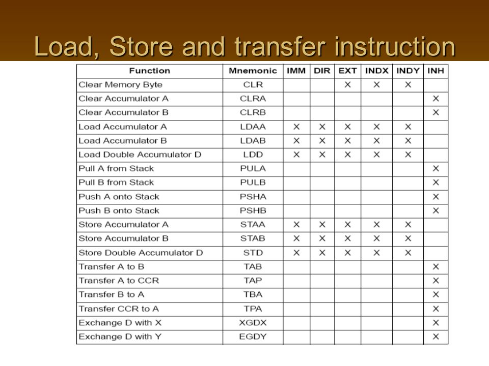 Load, Store and transfer instruction