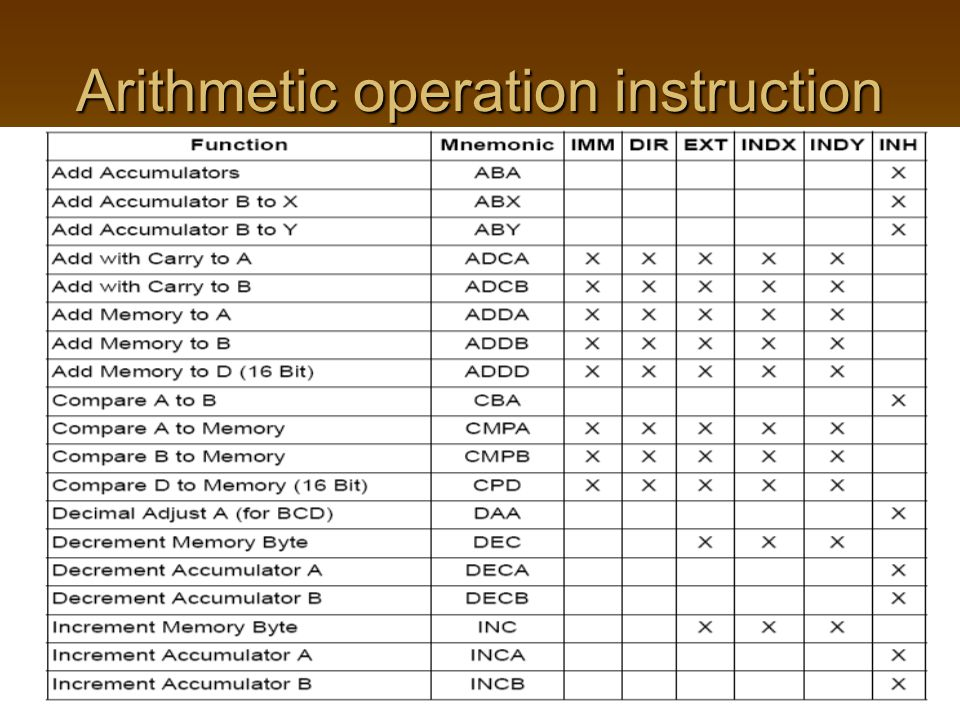 Arithmetic operation instruction