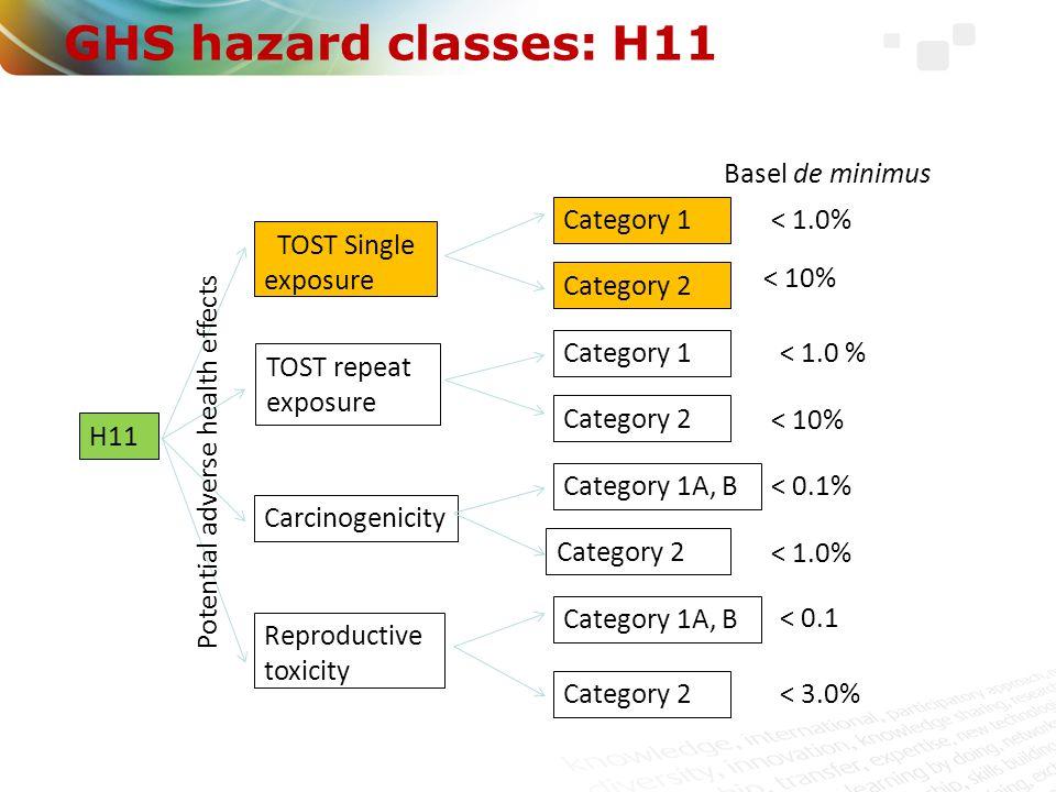 GHS hazard classes: H11 Basel de minimus Category 1 < 1.0%
