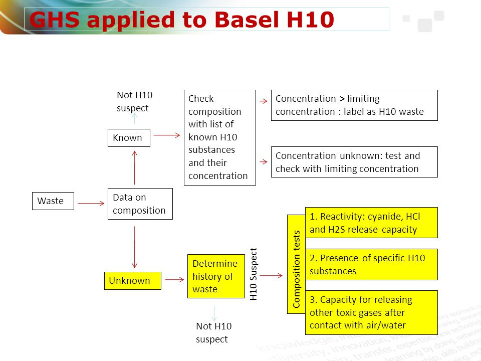GHS applied to Basel H10 Not H10 suspect
