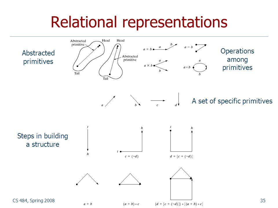 Relational representations