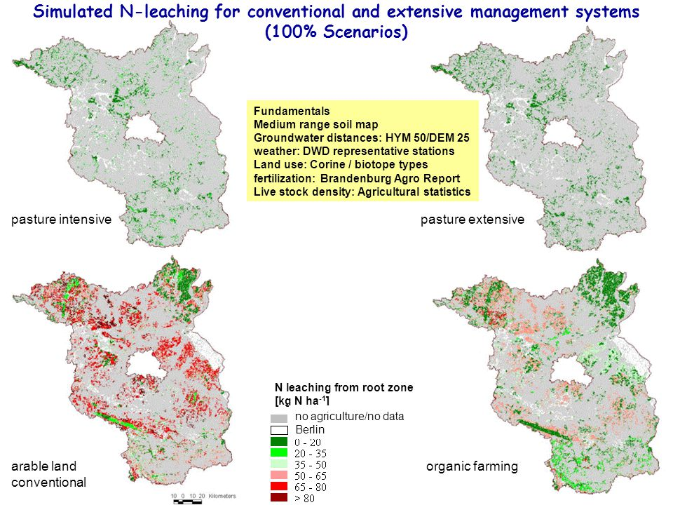 Simulated N-leaching for conventional and extensive management systems