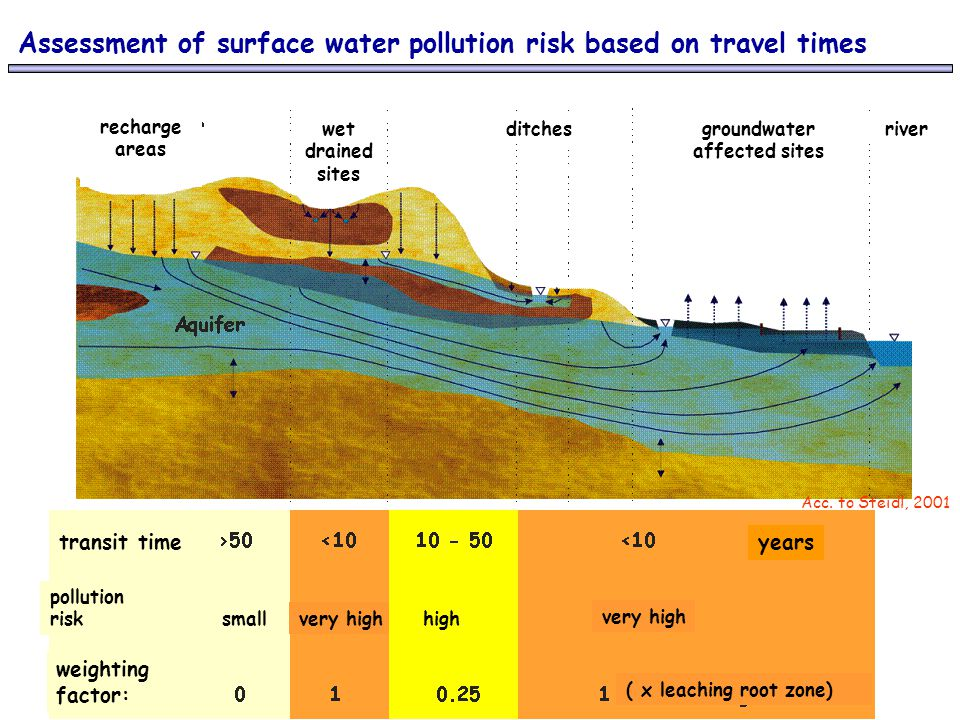 groundwater affected sites