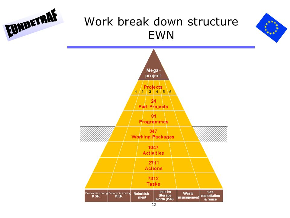 Work break down structure EWN