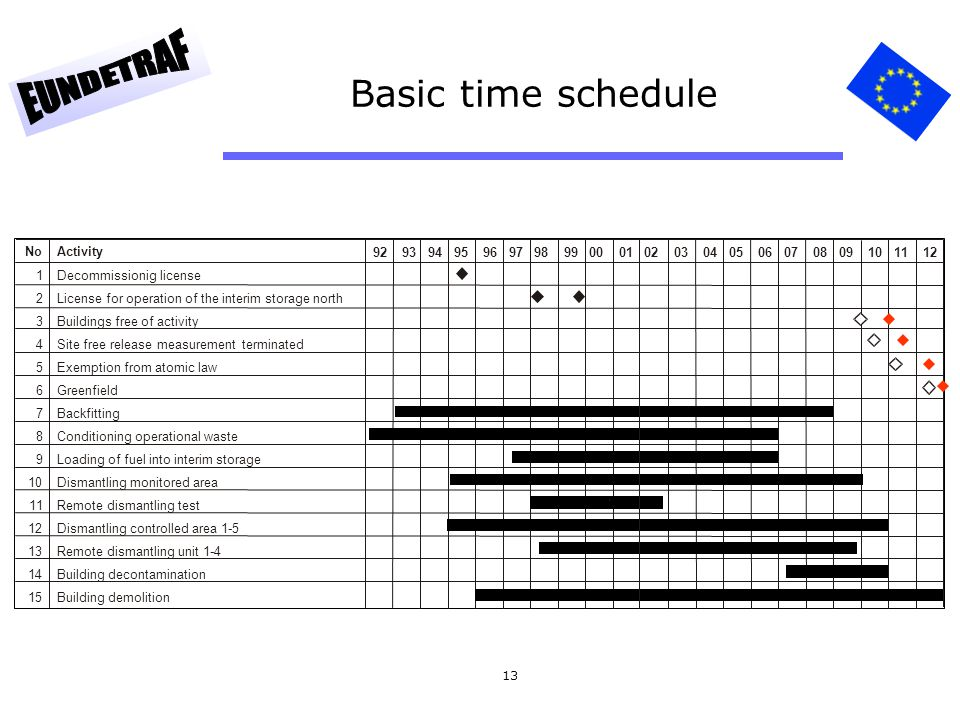 Basic time schedule No Activity