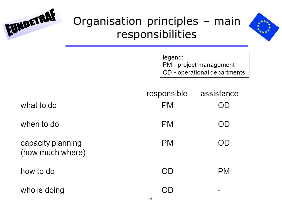 Organisation principles – main responsibilities