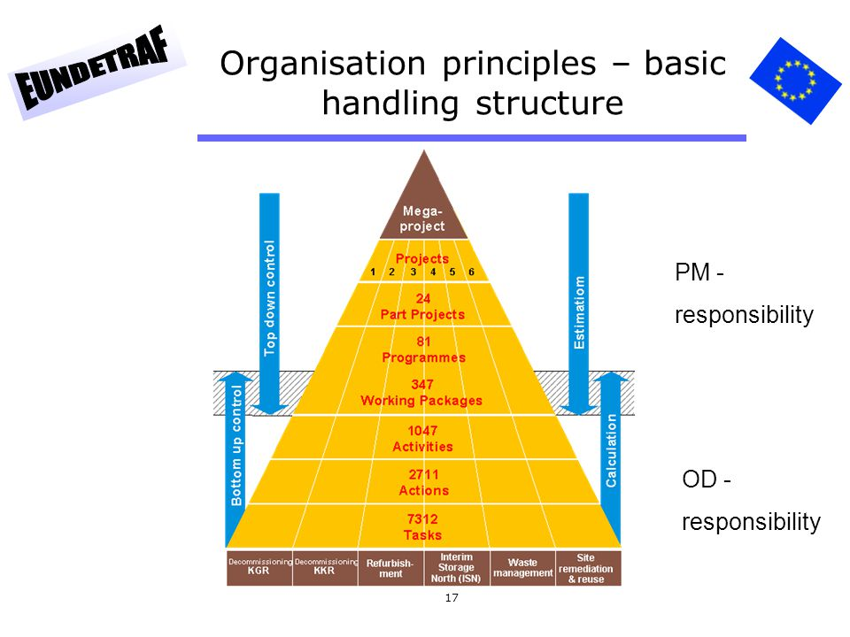 Organisation principles – basic handling structure