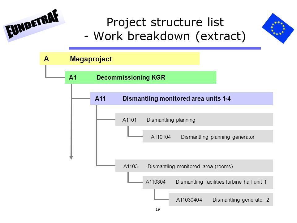 Project structure list - Work breakdown (extract)
