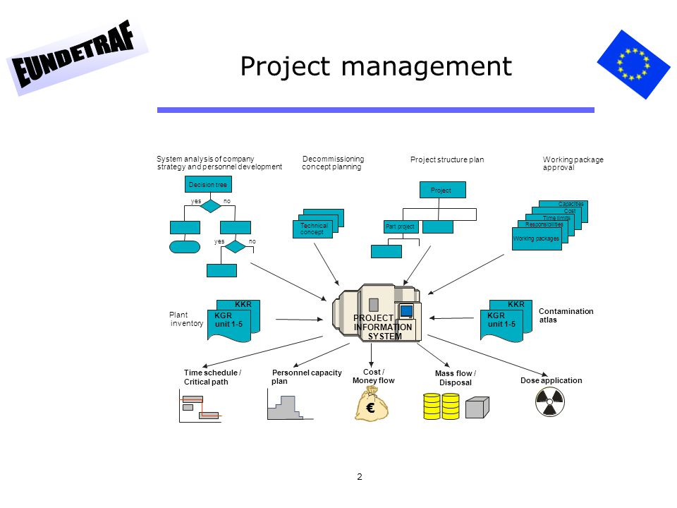 Project management € PROJECT INFORMATION SYSTEM