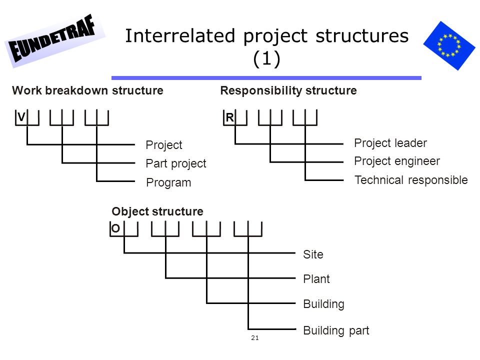 Interrelated project structures (1)