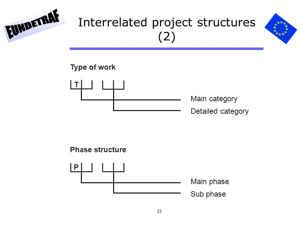 Interrelated project structures (2)