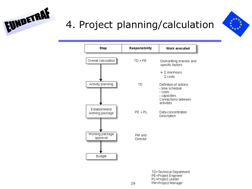 4. Project planning/calculation