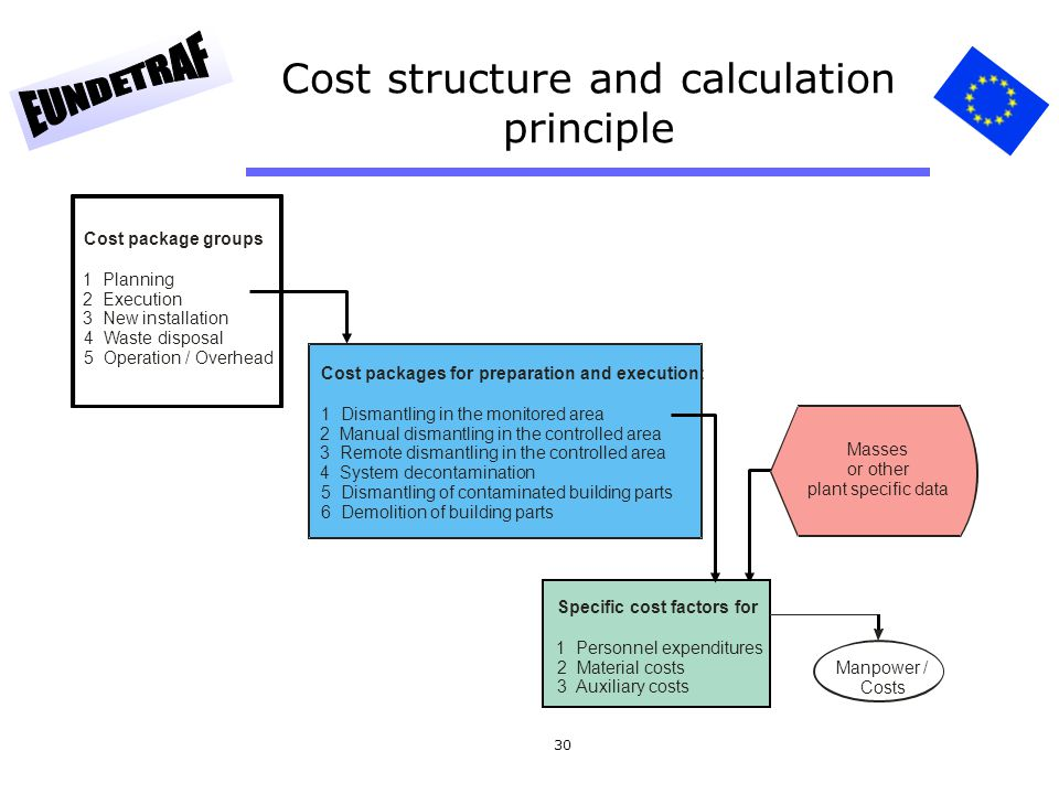 Cost structure and calculation principle