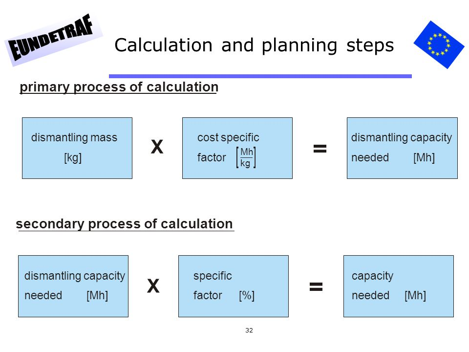Calculation and planning steps