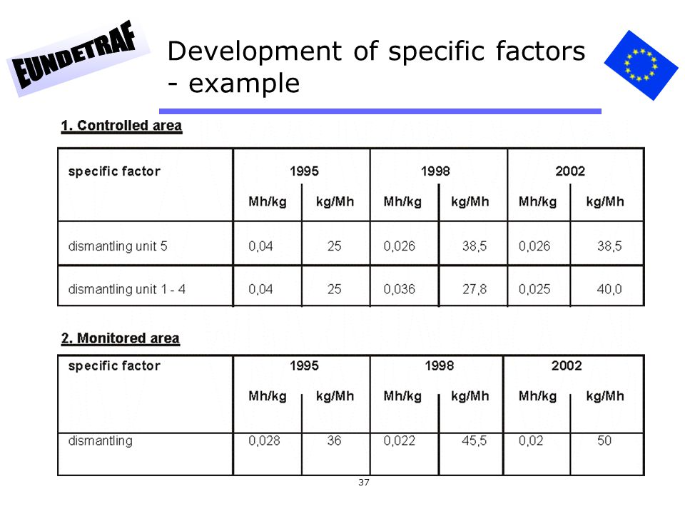 Development of specific factors - example