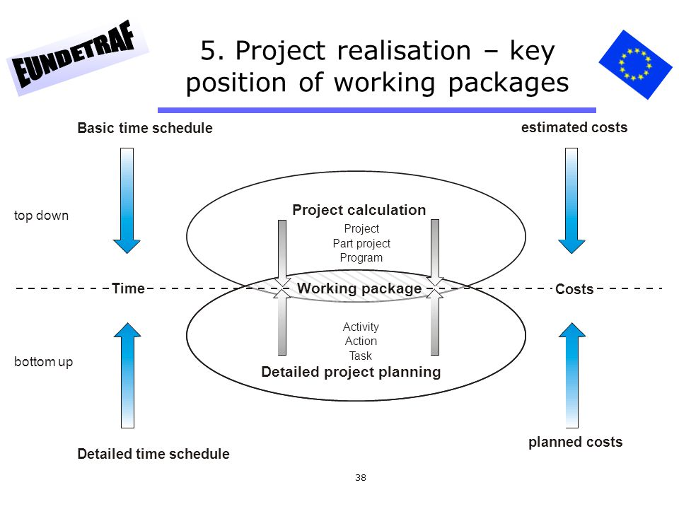 5. Project realisation – key position of working packages