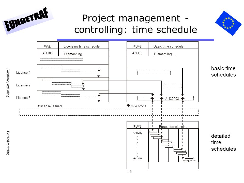 Project management -controlling: time schedule