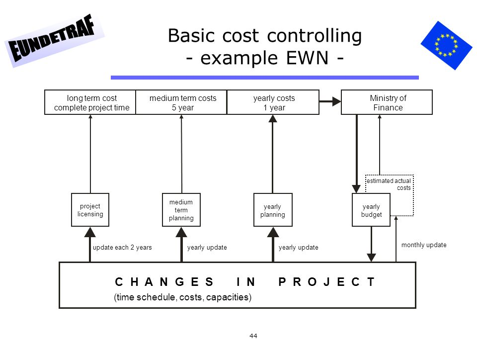 Basic cost controlling - example EWN -