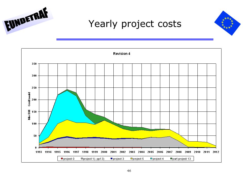 Yearly project costs