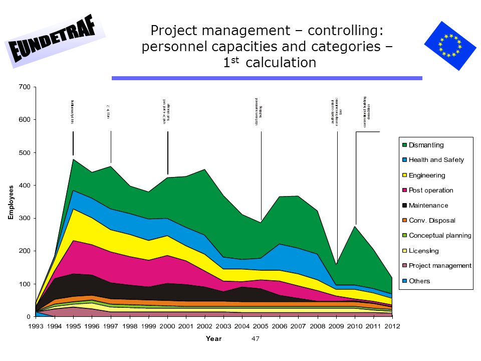 Project management – controlling: personnel capacities and categories – 1st calculation