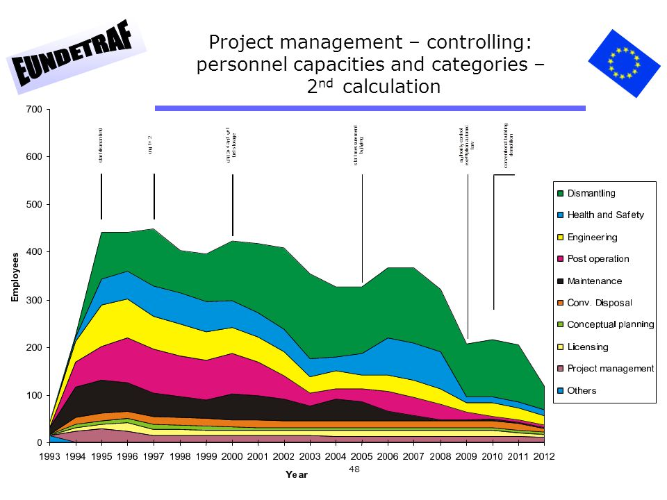 Project management – controlling: personnel capacities and categories – 2nd calculation