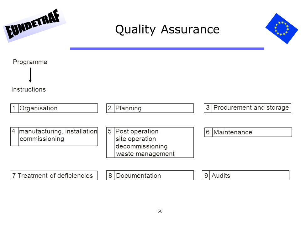 Quality Assurance Programme Instructions 1 Organisation 2 Planning