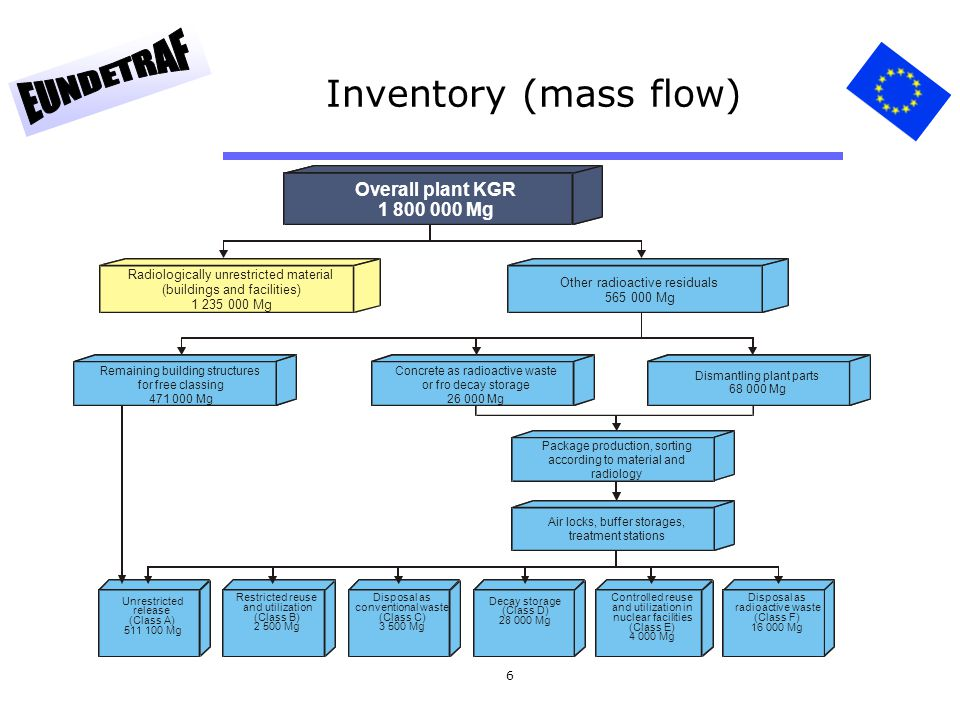Inventory (mass flow) Overall plant KGR 1 800 000 Mg