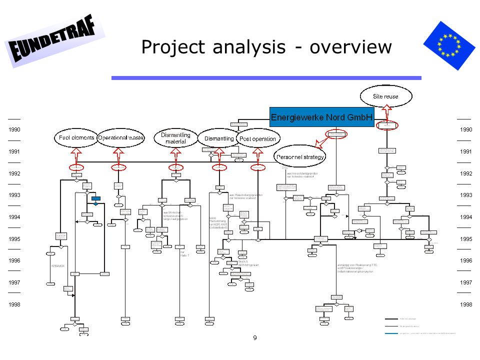 Project analysis - overview