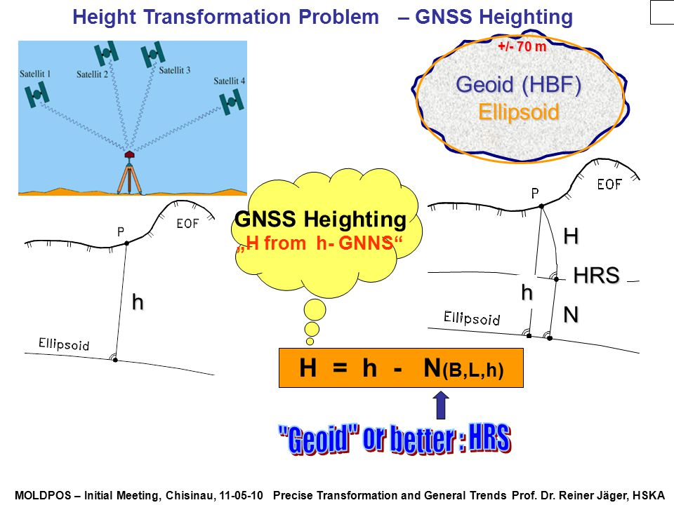 Height Transformation Problem – GNSS Heighting