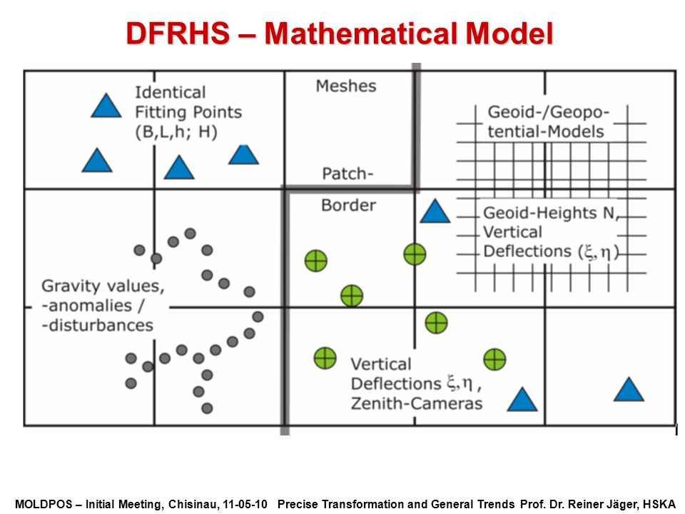 DFRHS – Mathematical Model
