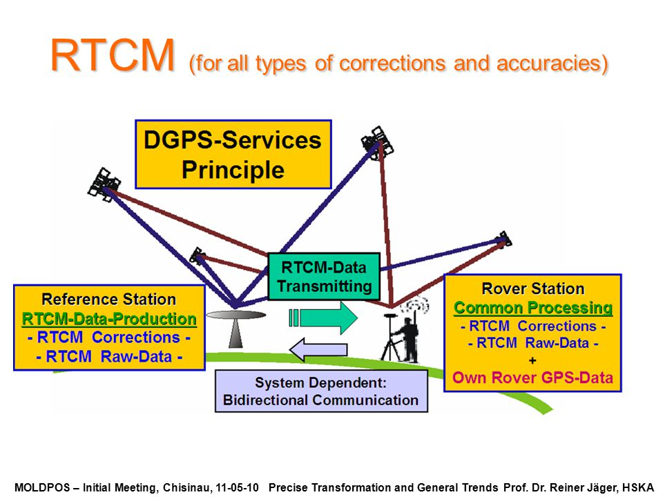 RTCM (for all types of corrections and accuracies)