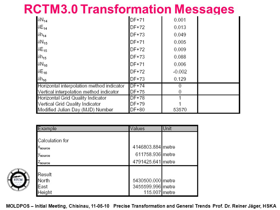 RCTM3.0 Transformation Messages