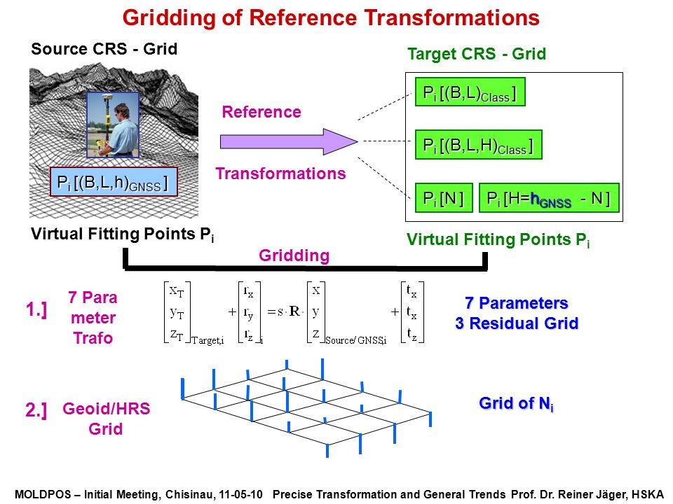 Gridding of Reference Transformations
