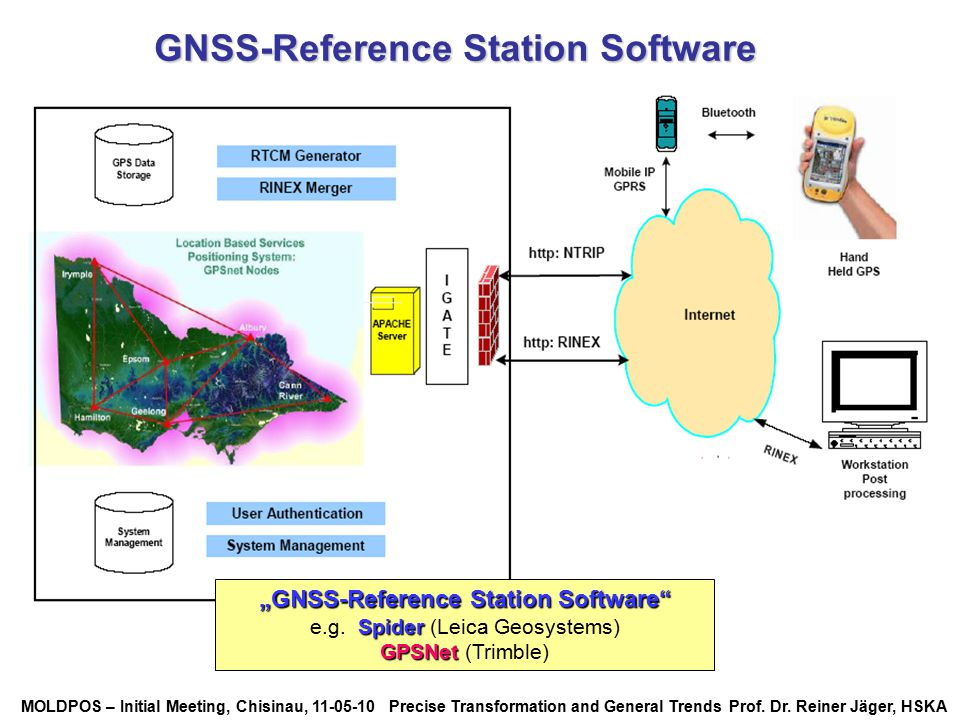 "GNSS-Reference Station Software ""GNSS-Reference Station Software"