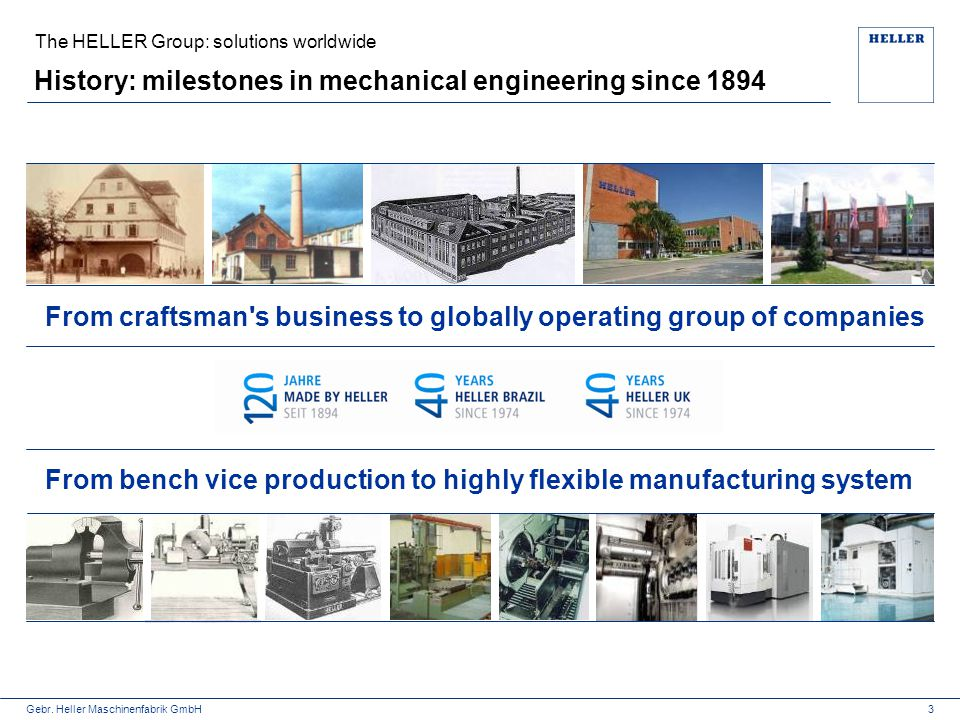 History: milestones in mechanical engineering since 1894
