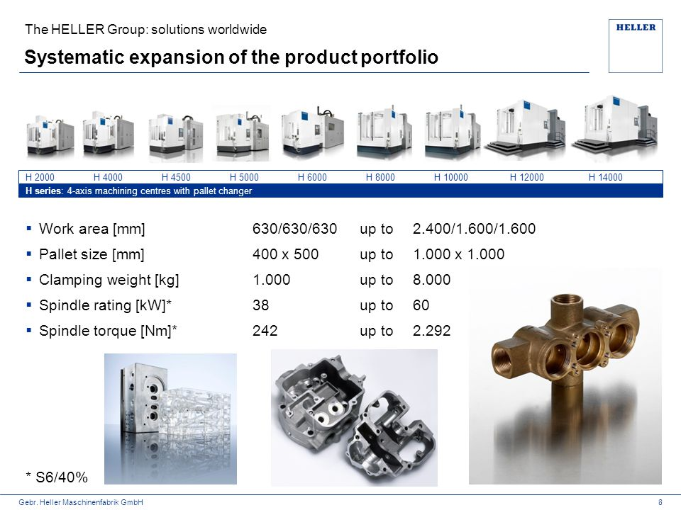 Systematic expansion of the product portfolio