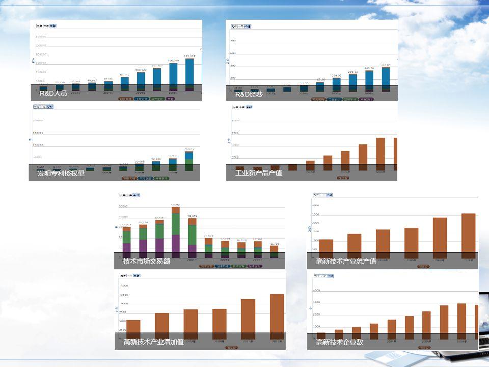 数据监测系统在云平台首页将可公开的科技统计数据进行滚动展示。