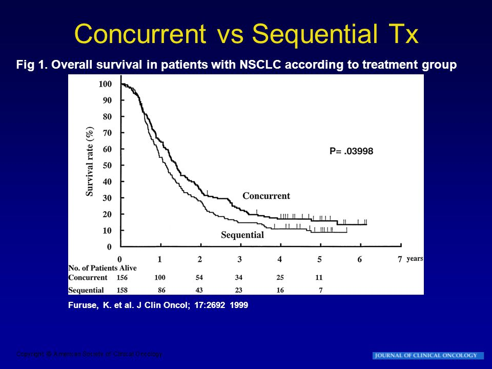 Concurrent vs Sequential Tx