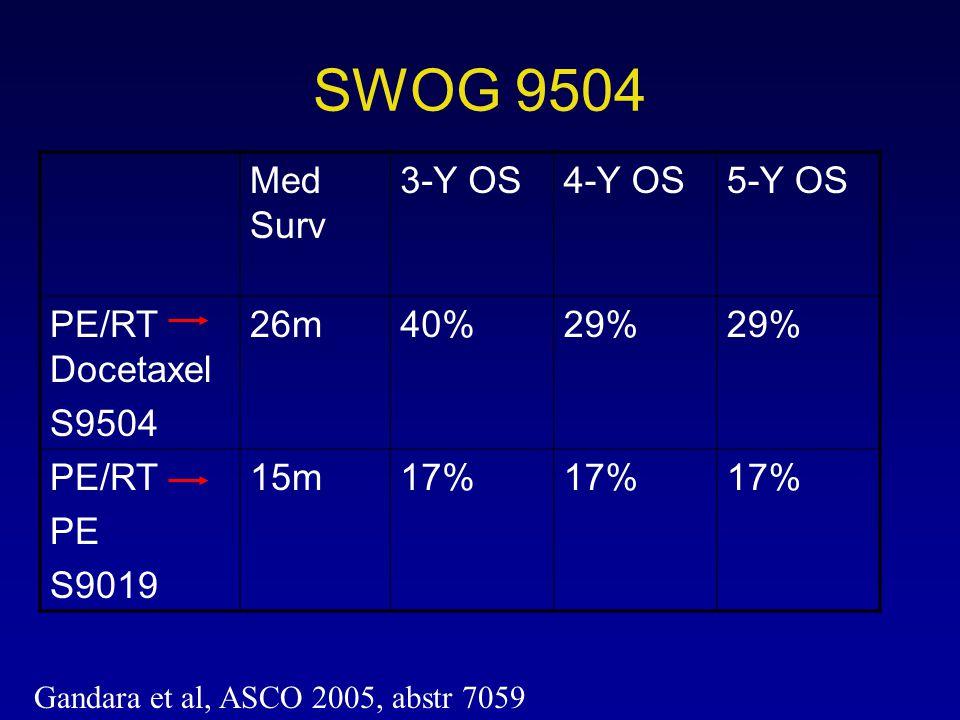 SWOG 9504 Med Surv 3-Y OS 4-Y OS 5-Y OS PE/RT Docetaxel S9504 26m 40%